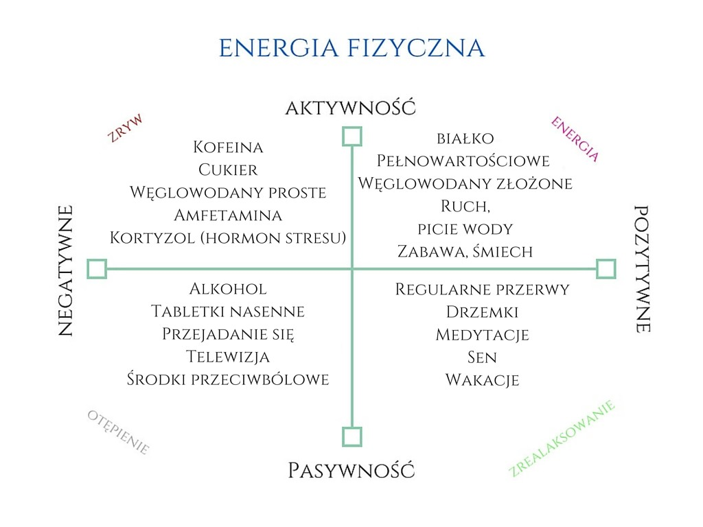 energia fizyczna
